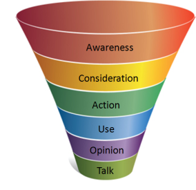 """purchase funnel"""